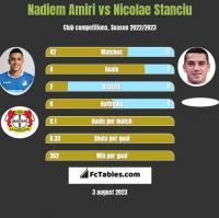 Nadiem Amiri vs Nicolae Stanciu h2h player stats