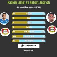 Nadiem Amiri vs Robert Andrich h2h player stats