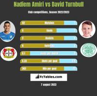 Nadiem Amiri vs David Turnbull h2h player stats