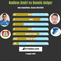 Nadiem Amiri vs Dennis Geiger h2h player stats