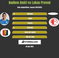 Nadiem Amiri vs Lukas Provod h2h player stats