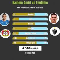 Nadiem Amiri vs Paulinho h2h player stats