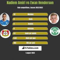 Nadiem Amiri vs Ewan Henderson h2h player stats