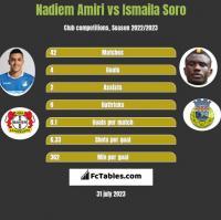 Nadiem Amiri vs Ismaila Soro h2h player stats