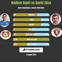 Nadiem Amiri vs David Zima h2h player stats