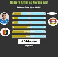 Nadiem Amiri vs Florian Wirt h2h player stats