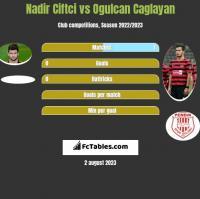Nadir Ciftci vs Ogulcan Caglayan h2h player stats