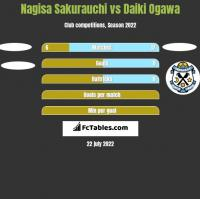Nagisa Sakurauchi vs Daiki Ogawa h2h player stats