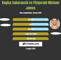 Nagisa Sakurauchi vs Fitzgerald Michael James h2h player stats