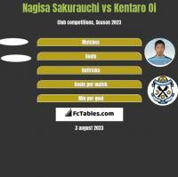 Nagisa Sakurauchi vs Kentaro Oi h2h player stats