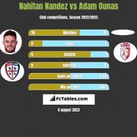 Nahitan Nandez vs Adam Ounas h2h player stats