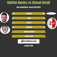 Nahitan Nandez vs Ahmad Benali h2h player stats
