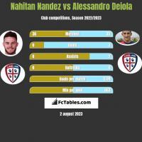 Nahitan Nandez vs Alessandro Deiola h2h player stats