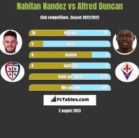 Nahitan Nandez vs Alfred Duncan h2h player stats
