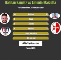 Nahitan Nandez vs Antonio Mazzotta h2h player stats