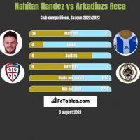 Nahitan Nandez vs Arkadiuzs Reca h2h player stats