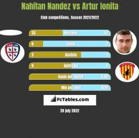 Nahitan Nandez vs Artur Ionita h2h player stats