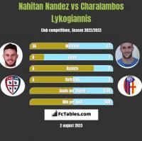 Nahitan Nandez vs Charalambos Lykogiannis h2h player stats