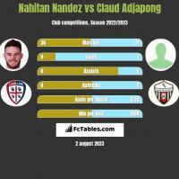 Nahitan Nandez vs Claud Adjapong h2h player stats