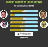 Nahitan Nandez vs Darko Lazovic h2h player stats