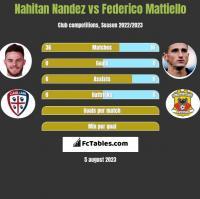 Nahitan Nandez vs Federico Mattiello h2h player stats