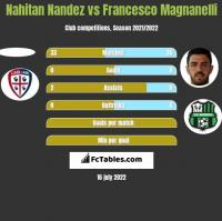 Nahitan Nandez vs Francesco Magnanelli h2h player stats