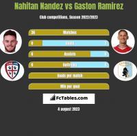 Nahitan Nandez vs Gaston Ramirez h2h player stats
