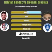 Nahitan Nandez vs Giovanni Crociata h2h player stats