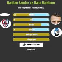Nahitan Nandez vs Hans Hateboer h2h player stats
