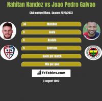Nahitan Nandez vs Joao Pedro Galvao h2h player stats