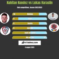 Nahitan Nandez vs Lukas Haraslin h2h player stats
