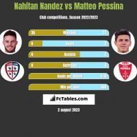 Nahitan Nandez vs Matteo Pessina h2h player stats