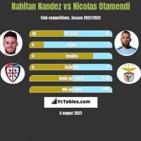 Nahitan Nandez vs Nicolas Otamendi h2h player stats