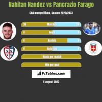 Nahitan Nandez vs Pancrazio Farago h2h player stats