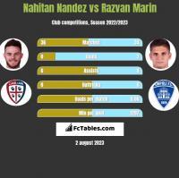 Nahitan Nandez vs Razvan Marin h2h player stats