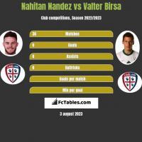 Nahitan Nandez vs Valter Birsa h2h player stats