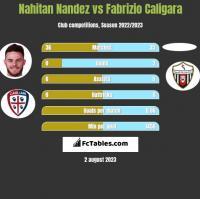 Nahitan Nandez vs Fabrizio Caligara h2h player stats