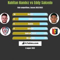 Nahitan Nandez vs Eddy Salcedo h2h player stats