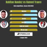 Nahitan Nandez vs Hamed Traore h2h player stats