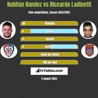 Nahitan Nandez vs Riccardo Ladinetti h2h player stats