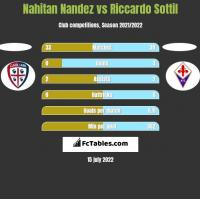 Nahitan Nandez vs Riccardo Sottil h2h player stats