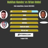 Nahitan Nandez vs Brian Oddei h2h player stats