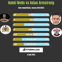 Nahki Wells vs Adam Armstrong h2h player stats