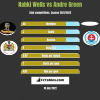 Nahki Wells vs Andre Green h2h player stats