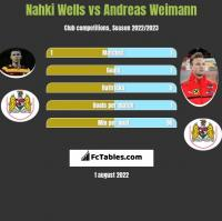 Nahki Wells vs Andreas Weimann h2h player stats