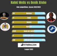 Nahki Wells vs Benik Afobe h2h player stats