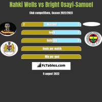 Nahki Wells vs Bright Osayi-Samuel h2h player stats
