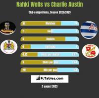 Nahki Wells vs Charlie Austin h2h player stats
