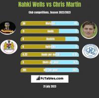 Nahki Wells vs Chris Martin h2h player stats