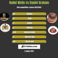 Nahki Wells vs Daniel Graham h2h player stats
